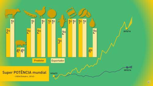 Figura 1. Representatividade agronegócio brasileiro 2016 (Fonte: USDA)